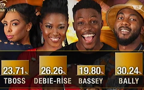 Voting Results For Big Brother Naija 2017 Week 9