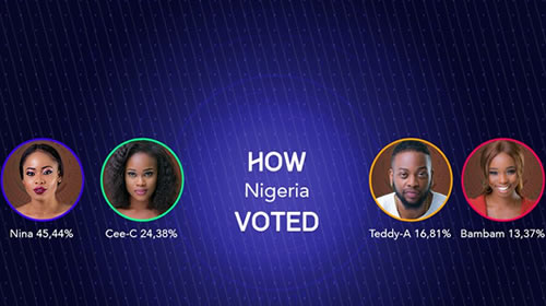 Big Brother Naija 2018 Week 9 Voting Results