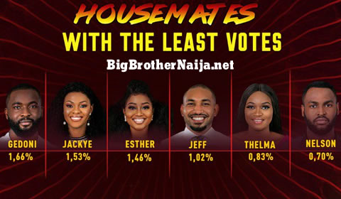 Big Brother Naija 2019 Week 4 Voting Results