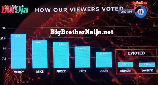 Big Brother Naija 2019 Week 8 Official Voting Results