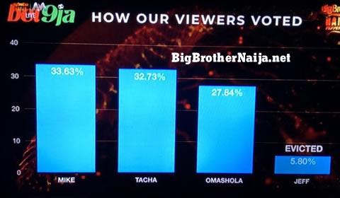 Big Brother Naija 2019 week 5 voting results