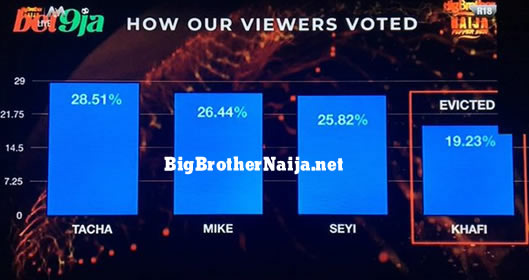 Big Brother Naija 2019 Week 11 Voting Results