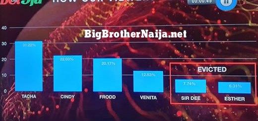 Big Brother Naija 2019 Week 9 Voting Results