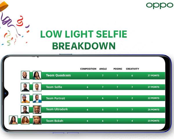 Big Brother Naija 2020 'Season 5' OPPOgraphy Task Lowlight Selfie Results