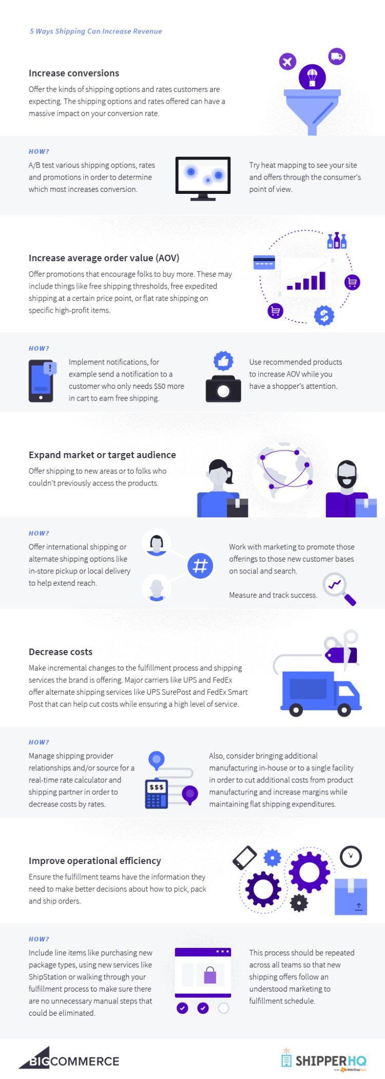 ecommerce shipping strategy