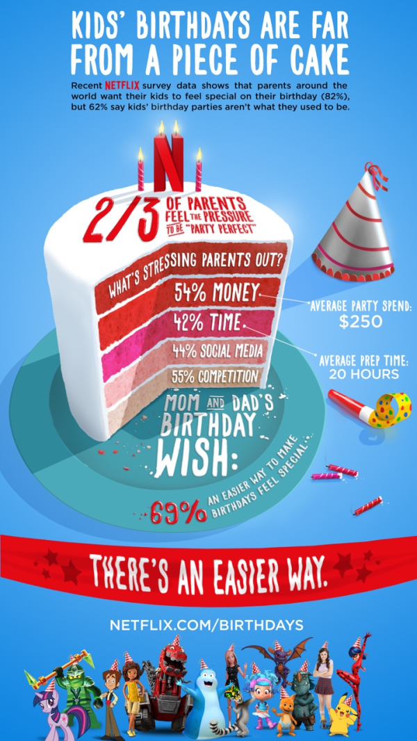 Infographic of NetFlix Birthday party stats