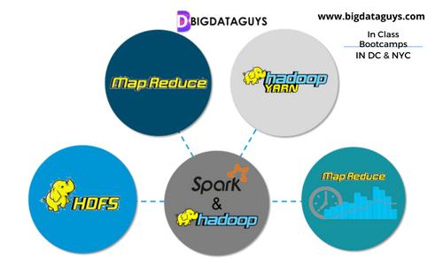Developer Training For Spark and Hadoop