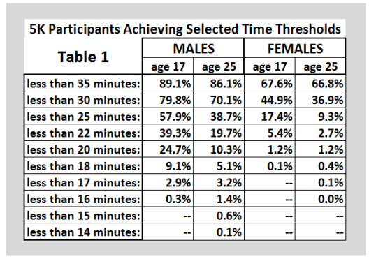 5K Participants Achieving Selected Time Thresholds