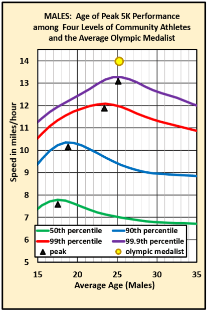 Age at peak performance GRAPH males