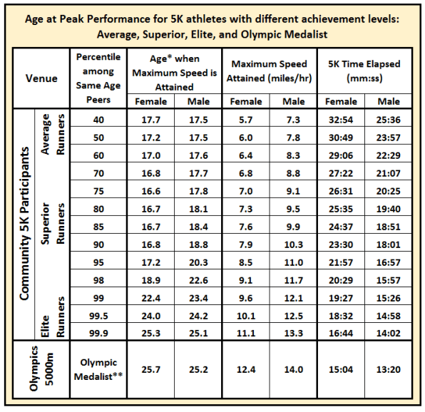 Age at peak performance TABLE