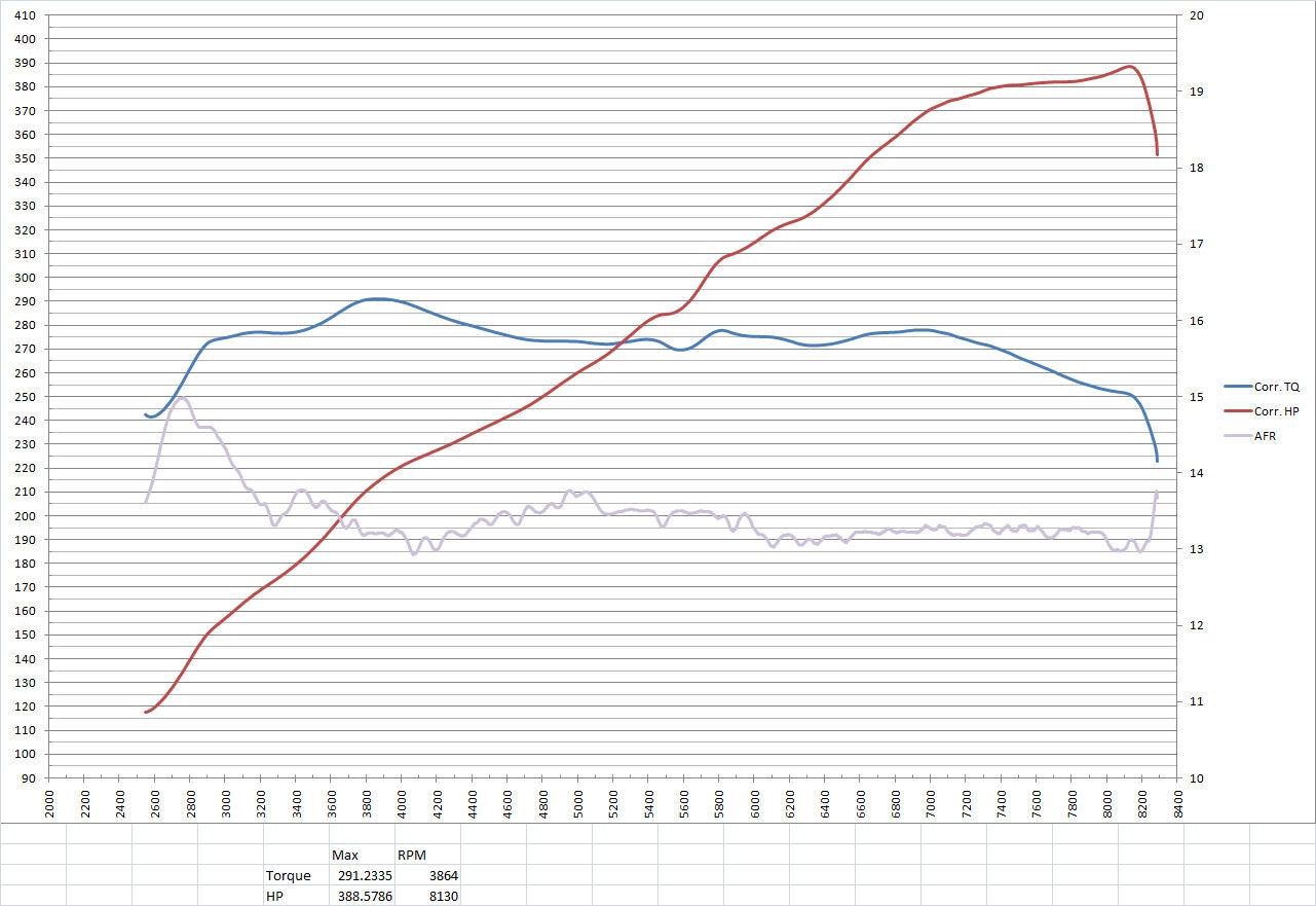 Jonmartin Dyno Results 389 Hp Rpm