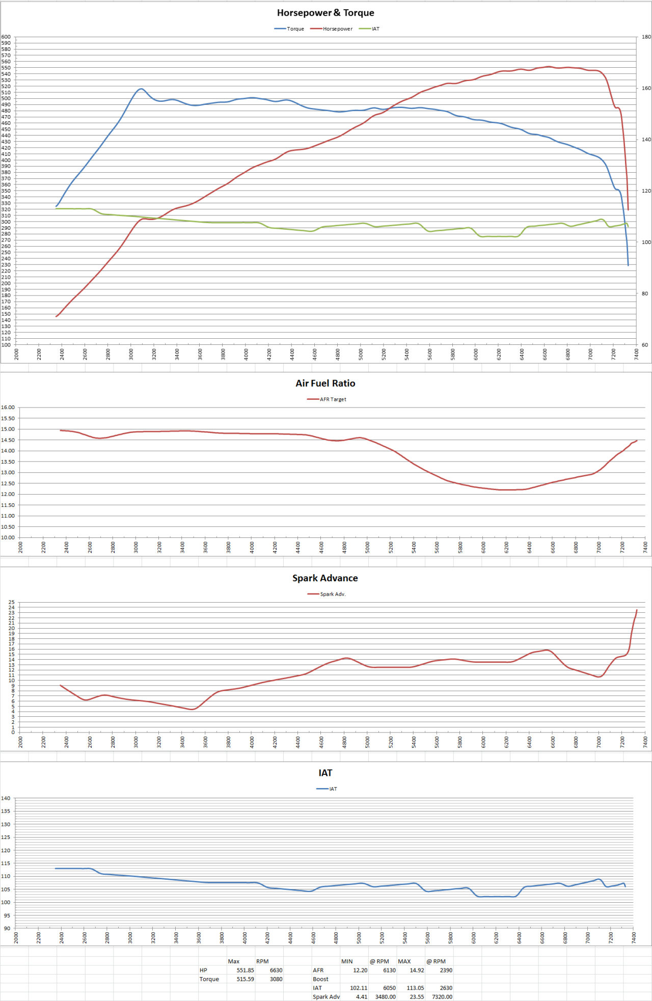 Eas Shift S3ctor Dyno Day Results