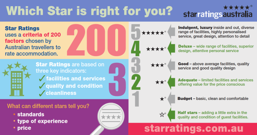 Star Ratings Infographic - Bloggers