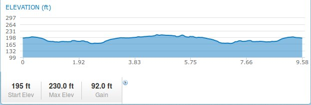 MapMyRun Elevation