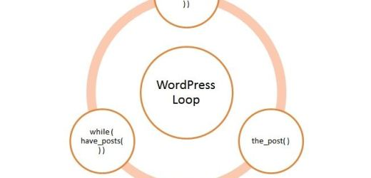 WordPress  Loop কি?