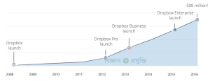 dropbox-500-million-infographic