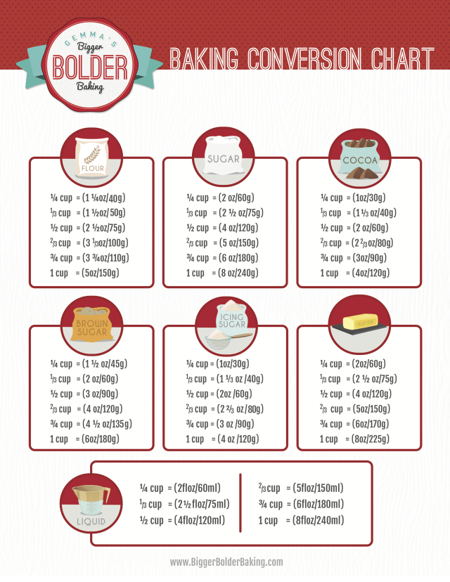 Get my Weight Conversion Chart for Baking so you can convert measurements for any recipe!
