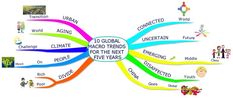 Imagini pentru 10 global macro trends for the next five years