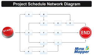 Project Schedule Network Diagram mind map | Biggerplate