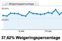 Weigeringspercentage