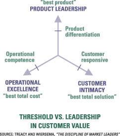 Het Value Disciplines model van Treacy & Wiersma