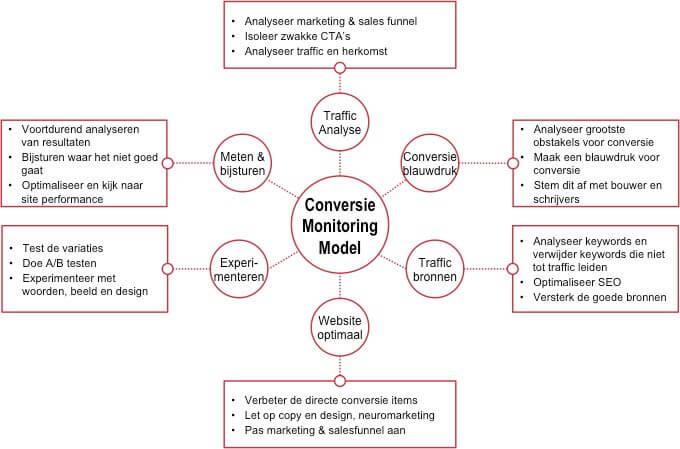 Conversie Monitoring Model
