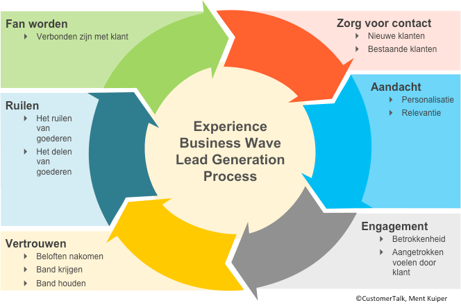 Experience Business Wave