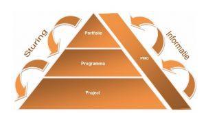 PMO piramide