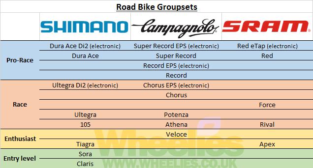 Comparativa Grupos Carretera