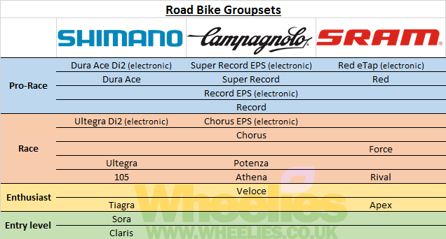 Tabla comparativa Grupos de carretera