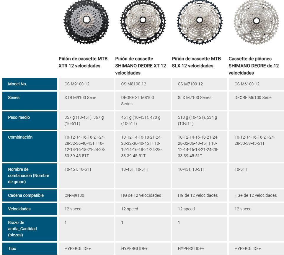 Tabla comparativa Casette Shimano 12 velocidades II