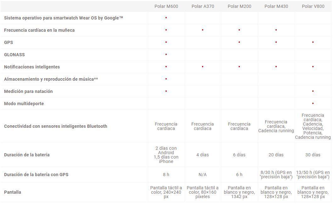 Tabla comparativa polar. JPG