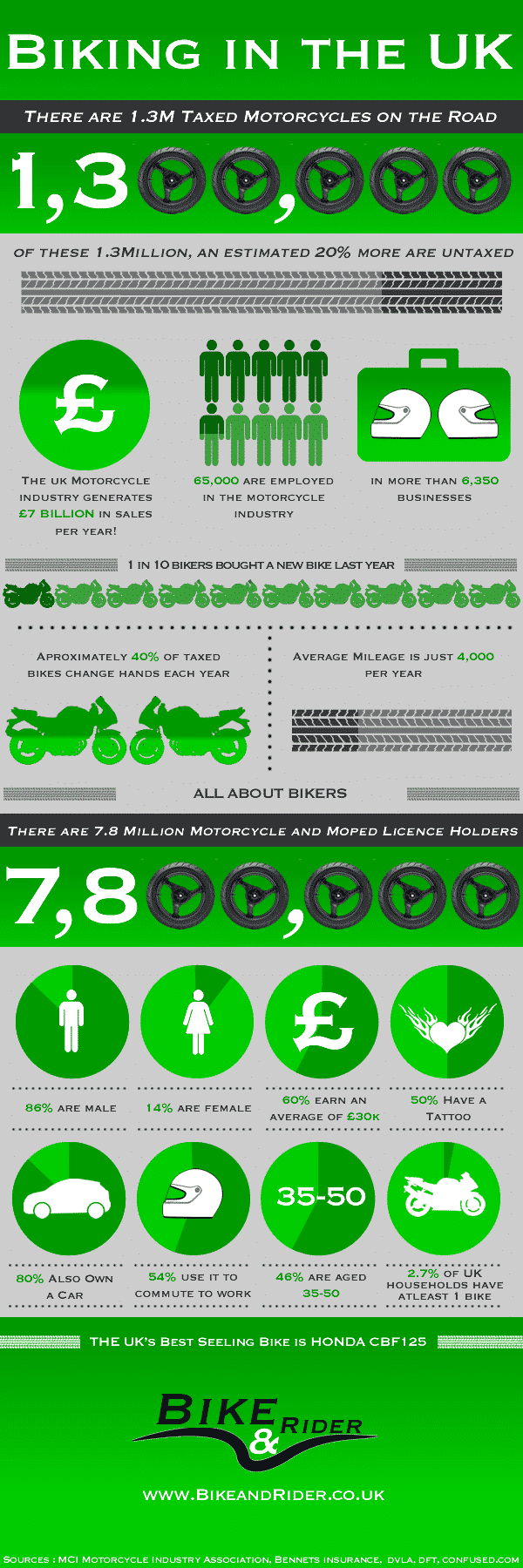 InfographicBike