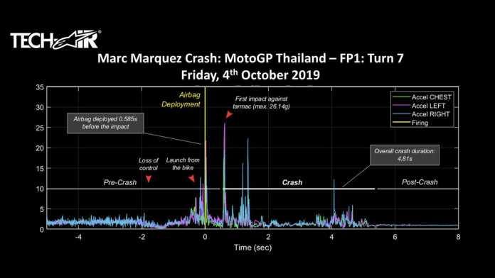 Marc Marquez crash graph Alpinestars
