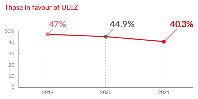 Graph showing how perceptions of ULEZ has changed over time