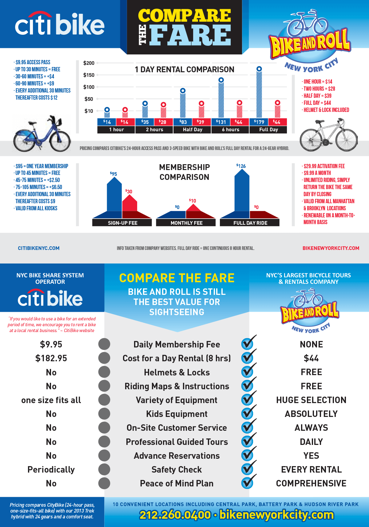 Bike and Roll vs Citibike