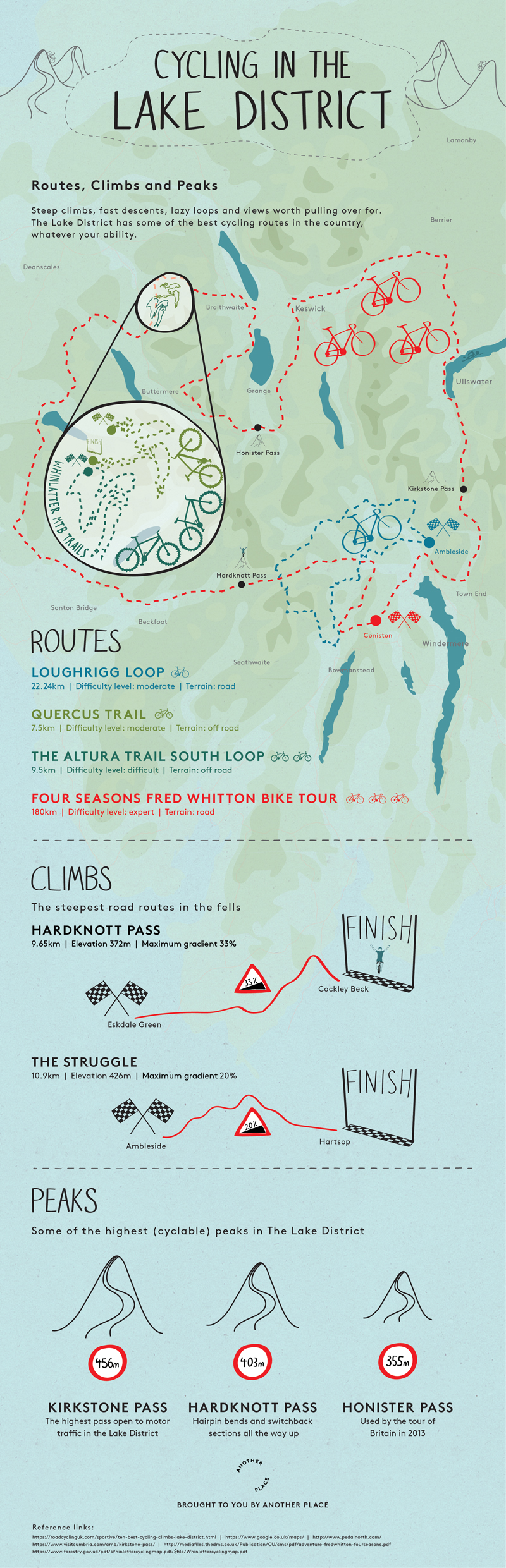 Lake District Cycling - Infographic