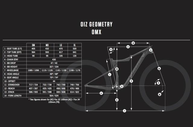 Oiz Geometry