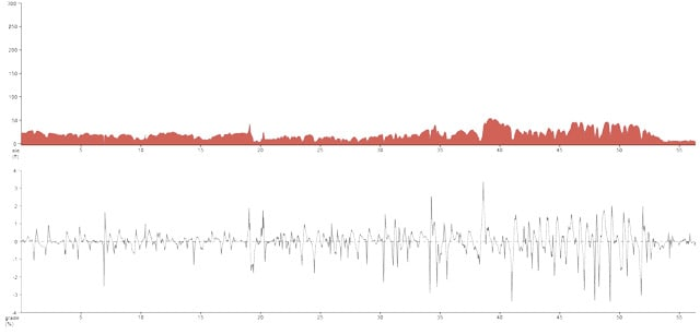 Bike_to_the_Beach_New_York_Metric_Route_Elevation