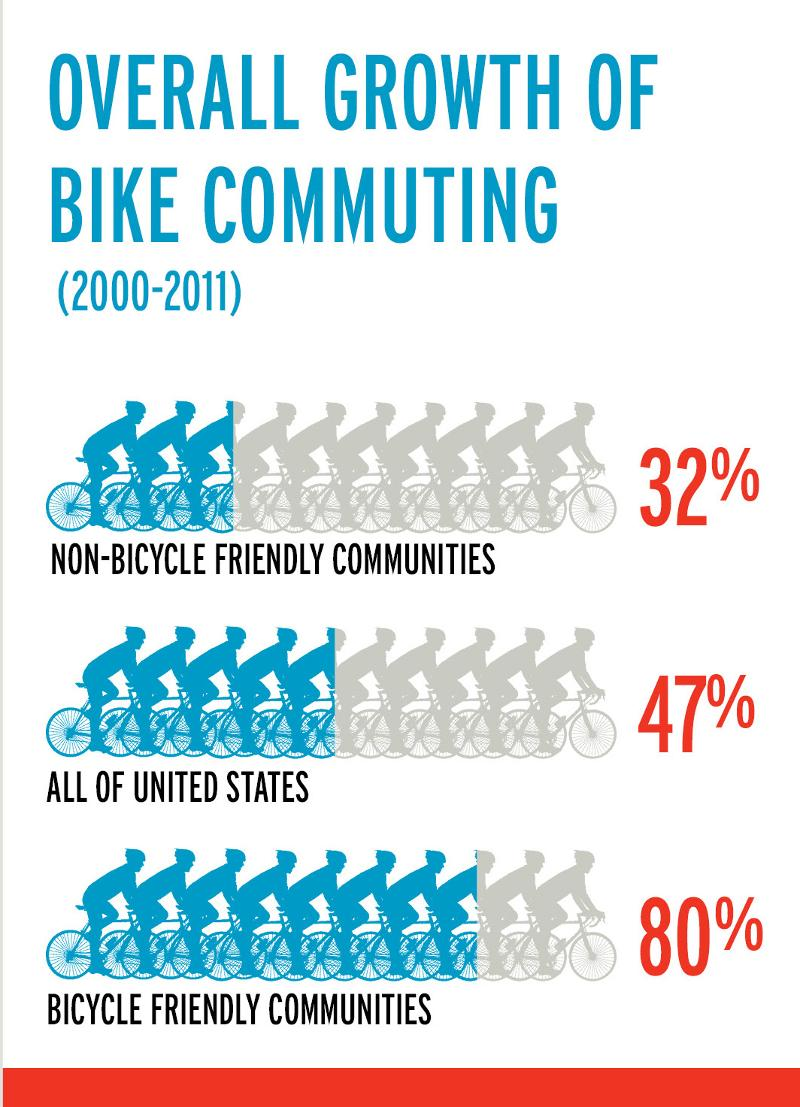 bike commuting growth