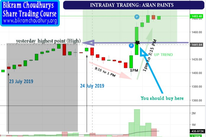 Intraday Trading Tutorial 1 in Bengali (bangla) - How to earn 3000 rupees a day by trading intraday