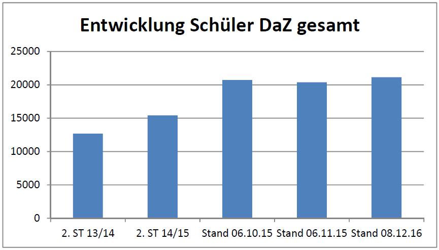 15_12_16_daz_schueler