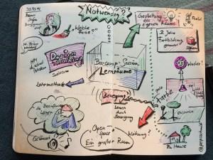 """Sketchnote der Barcamp-Session """"Lernräume"""""""
