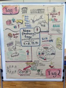 Sketchnote Kursfindungstage in Schweinfurt