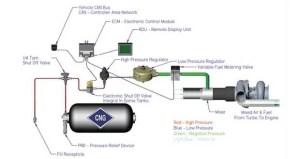 CNG sökümü araç tadilat projeleri münferit olarak yapılabilir