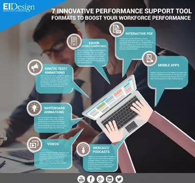 , 7 Performance Support Tool Formats to Boost your Workforce Performance Infographic
