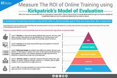 , Measure The ROI of Online Training Using Kirkpatrick's Model of Evaluation Infographic