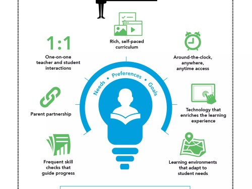 , Defining Personalized Learning Infographic