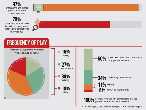 , The Art and Science of Game Based Learning Infographic