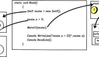 C# ref ve out Parametreleri Kullanımı